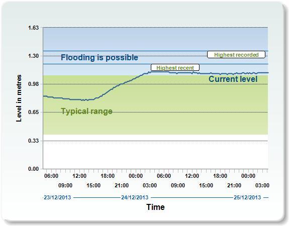 H.Avon river level Xmas 2013